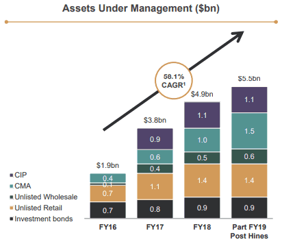 Assets under management growth FY16-FY18
