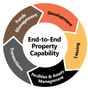End to end property capability