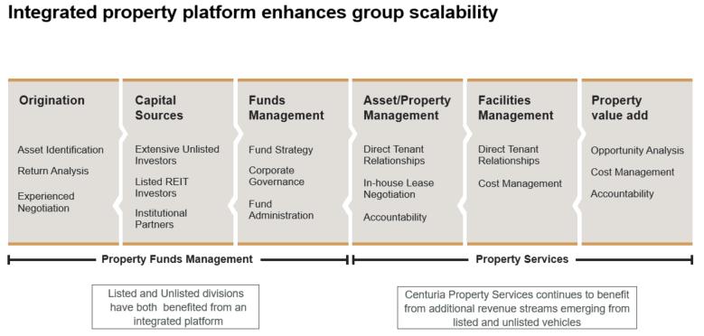 Integrated property platform