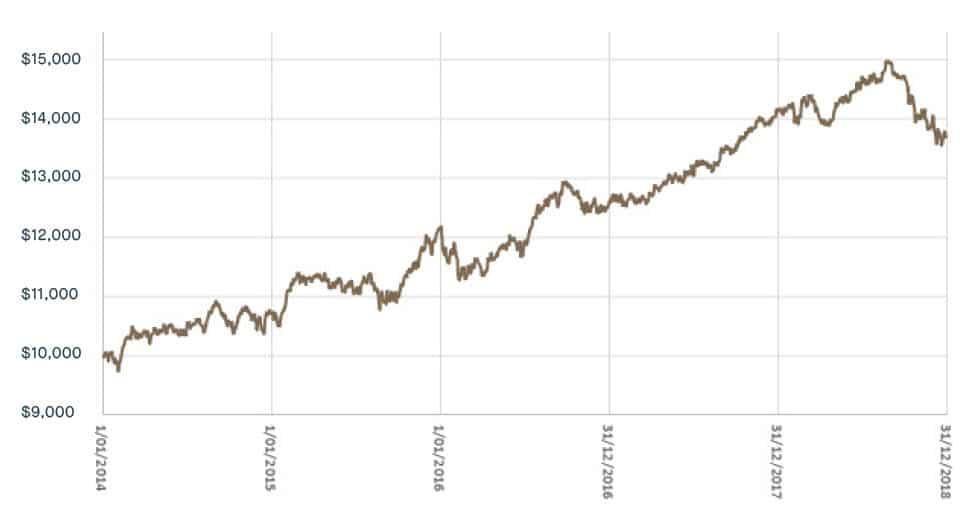 Australian Shares Bond Fund Performance graph