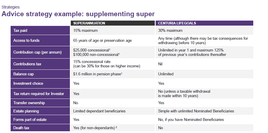 Advice strategy example: supplementing super
