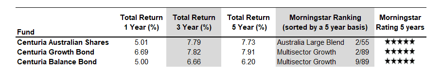 Investment Bonds fund Performance and Morningstar ratings