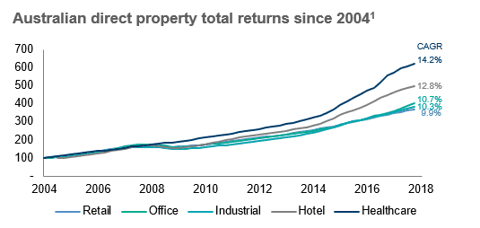Australian direct property total returns since 2004