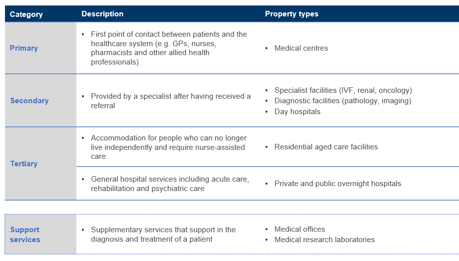 Hospital, medical and aged care sector category definitions