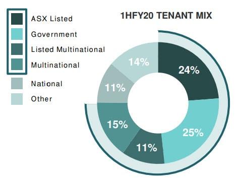 portfolio tenant mix