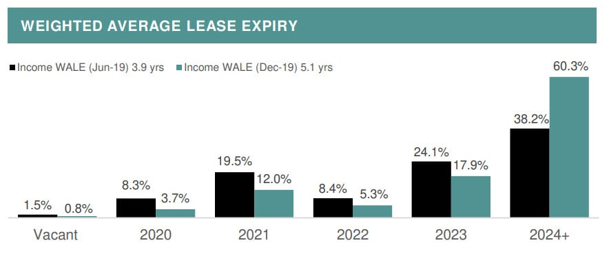 WALE by income