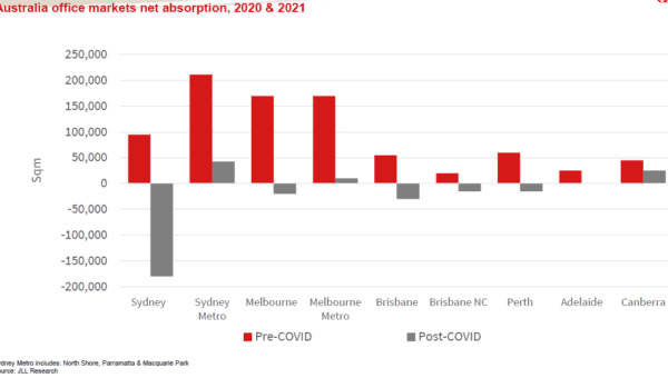 JLL Net absorption rates