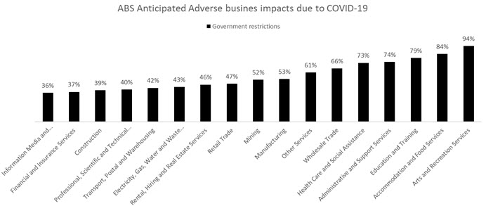 ABS Anticipated Adverse business impacts due to COVID-19