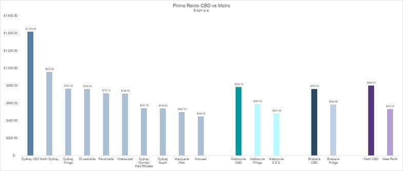 Prime rents CBD vs Metro