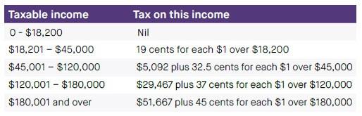 tax brackets 2019-2020