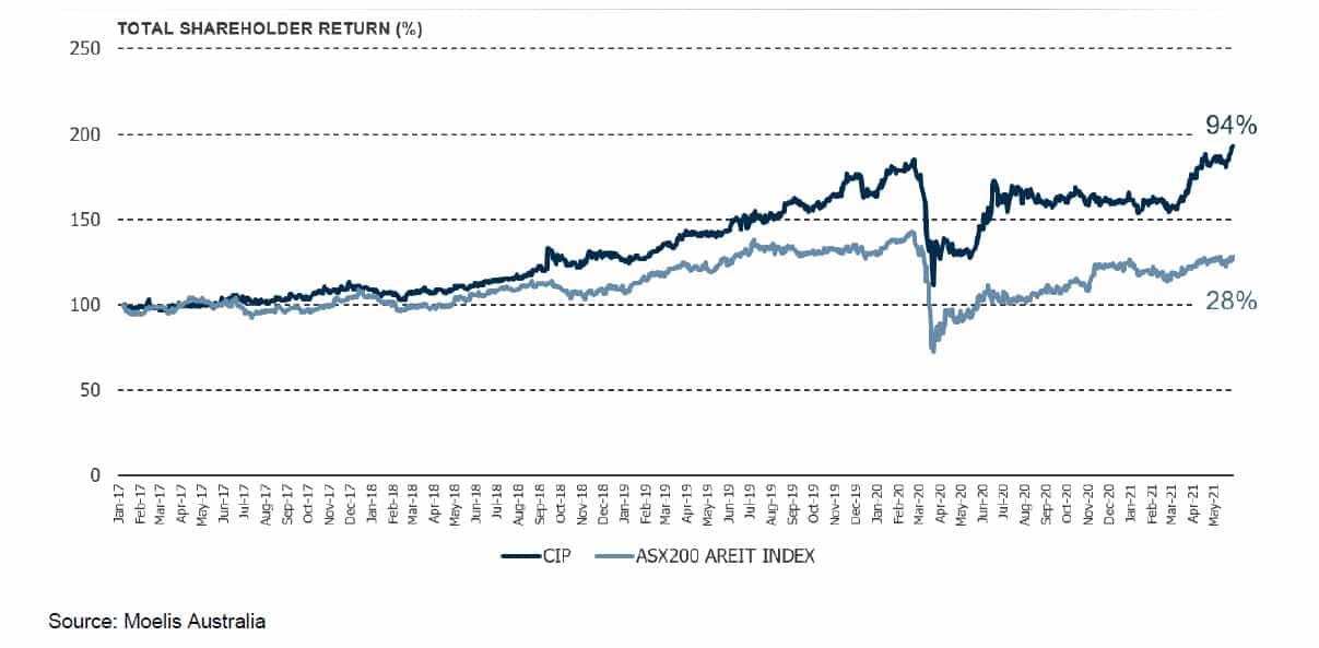 CIP Portfolio Value and NTA