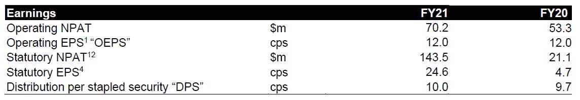 CNI-FY21-Earnings