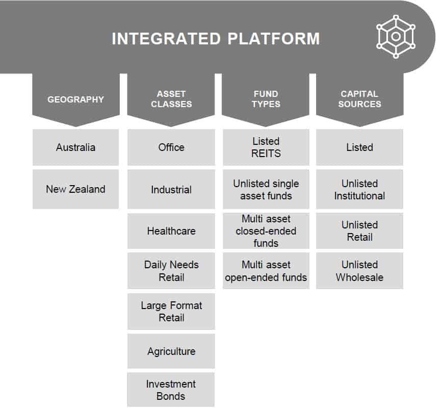 CNI Integrated Platform